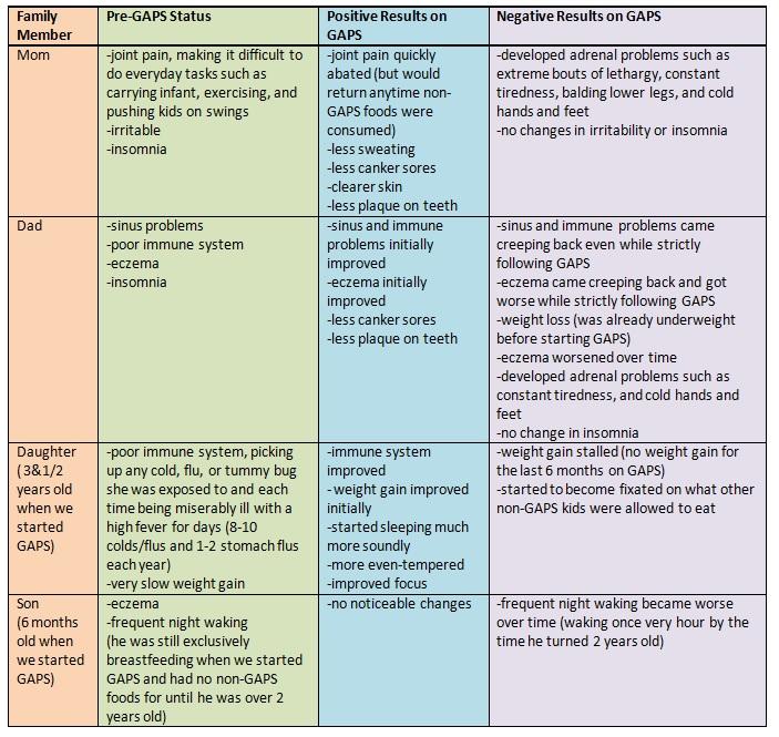 Gaps Intro Food List