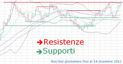 Support line forex cosa significa
