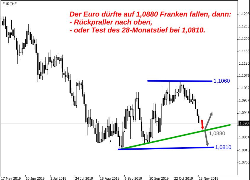 Analyse zum wieder fallenden EUR/CHF-Kurs im November 2019