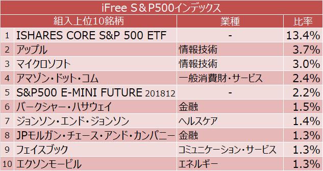 iFree S&P500インデックス 組入上位10銘柄