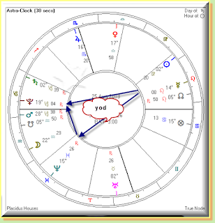 New Moon in Leo, 2018  Financial Astrology
