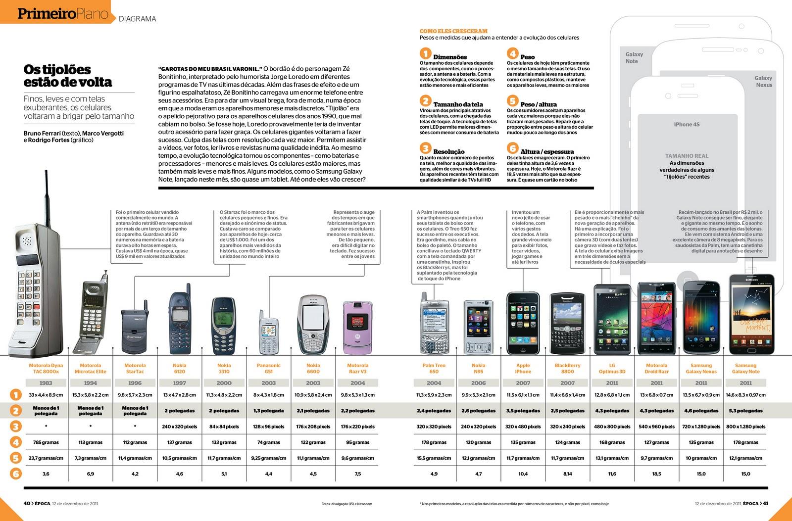 Tire suas próprias conclusões: Infographic - The Evolution ...  Cell Phone Evolution Years