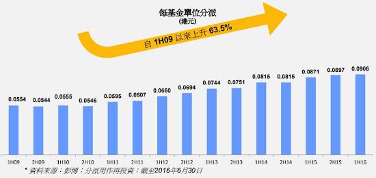 泓富產業信託(0808) 派息上升