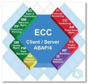 Módulos de SAP - Consultoria-SAP