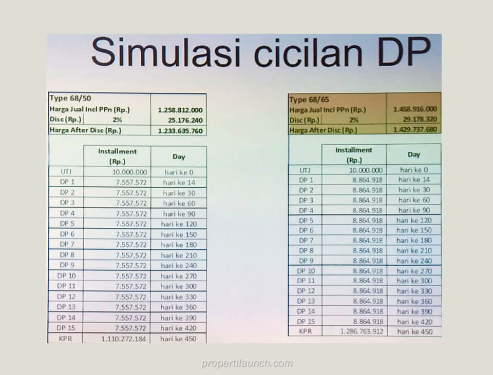 Simulasi Cicilan Rumah InvensiHaus BSD