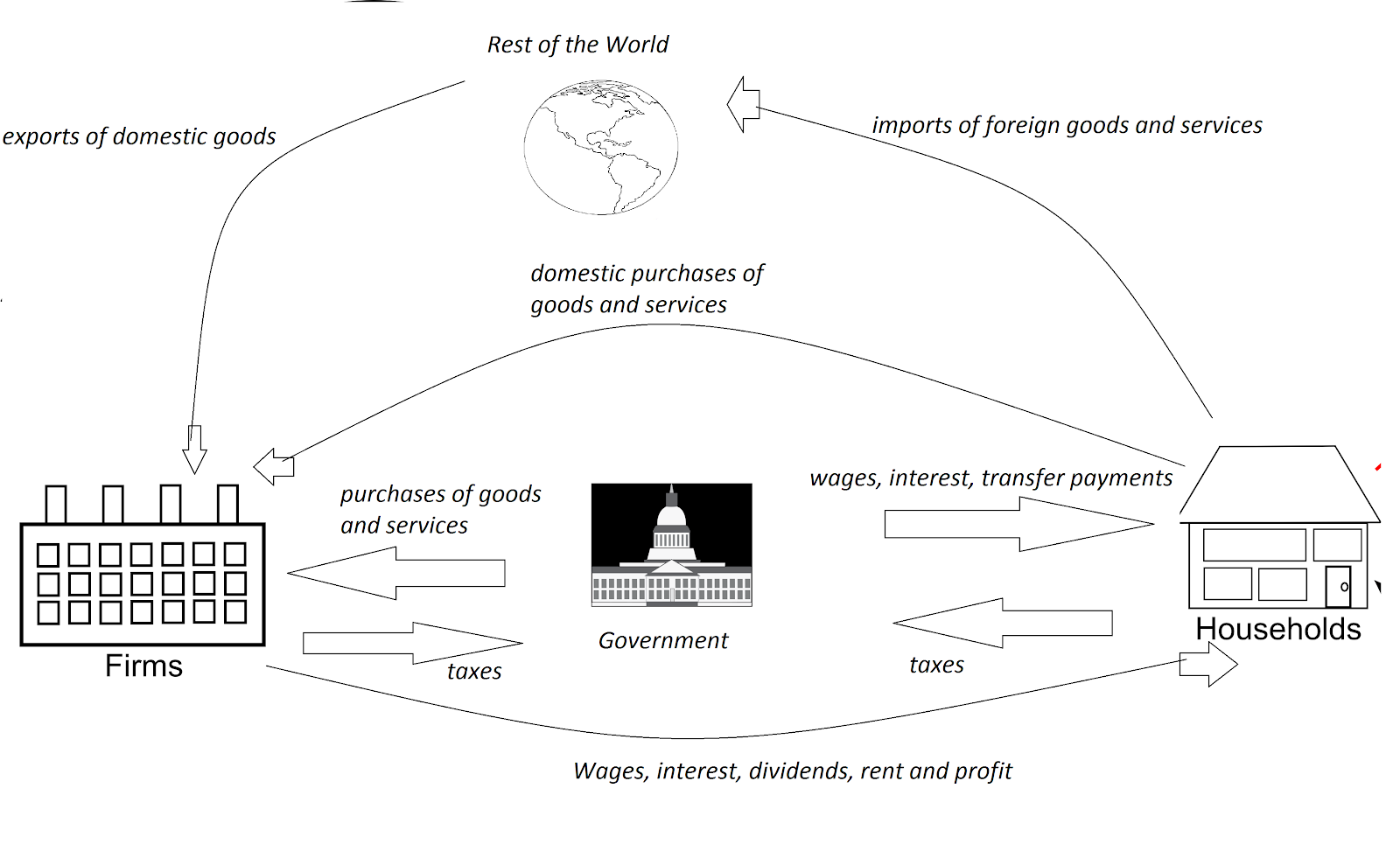 A more complicated circular flow of payments diagram, with