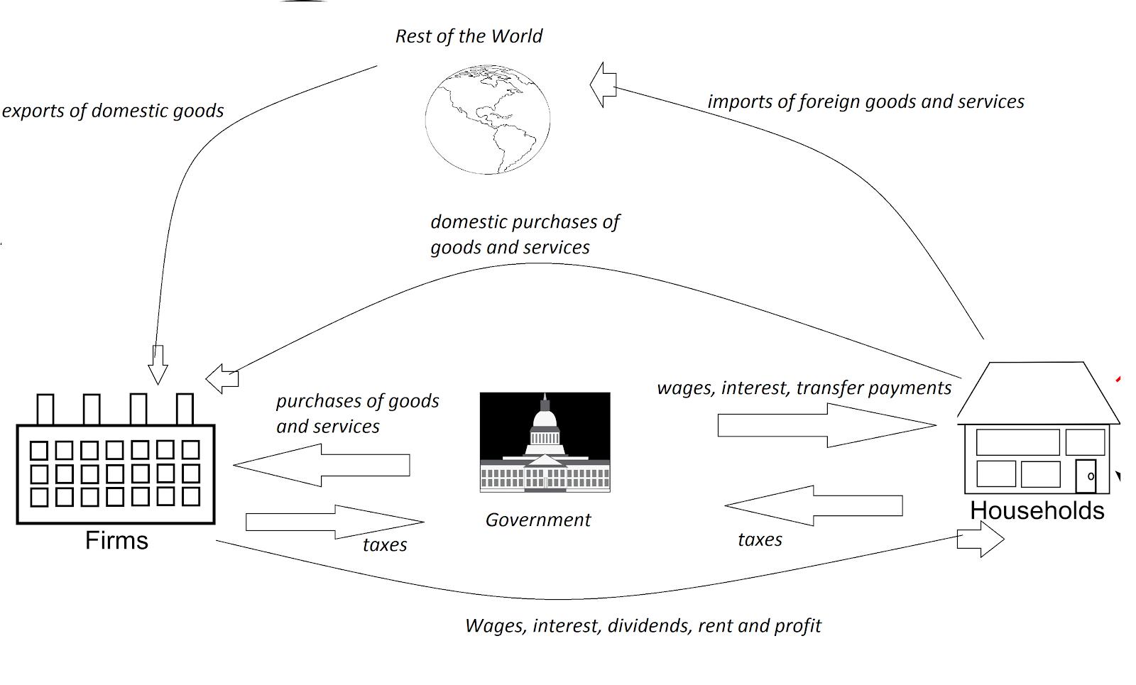 Wiring Diagram 33 In The Circular Flow Diagram Households