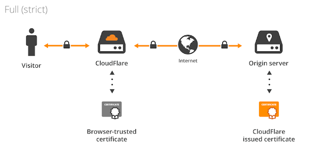 configure Cloudflare ssl wordpress free