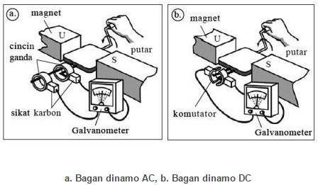 Bagan dinamo AC dan dinamo DC
