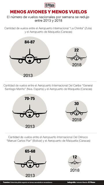 Venezuela, uno de los paises latinoamericanos con menos vuelos nacionales