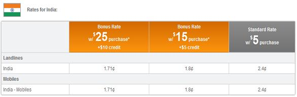 Vonage Calling Cards for Cheap International Calls   Free Pc to