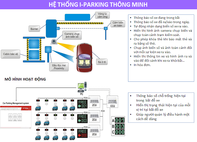 Hệ thống Iparking