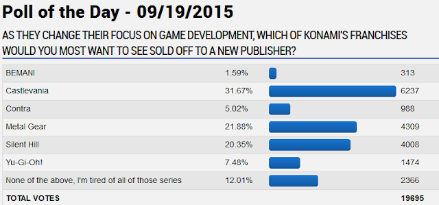 GameFAQs poll of the day Konami franchises sold off to a new publisher