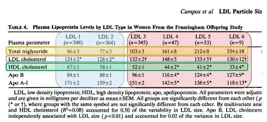 cual es el nivel de colesterol hdl normal