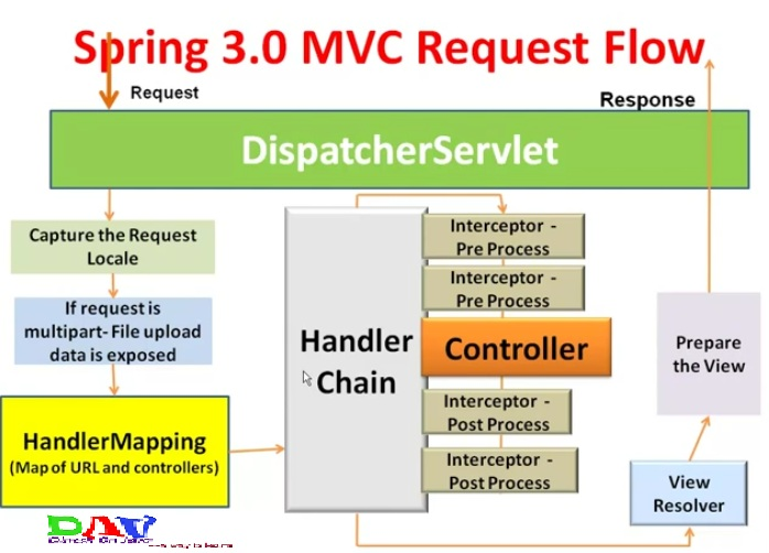 Spring MVC Interceptor with Example