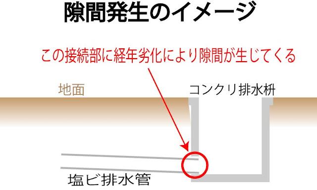 コンクリ枡の隙間発生のイメージ