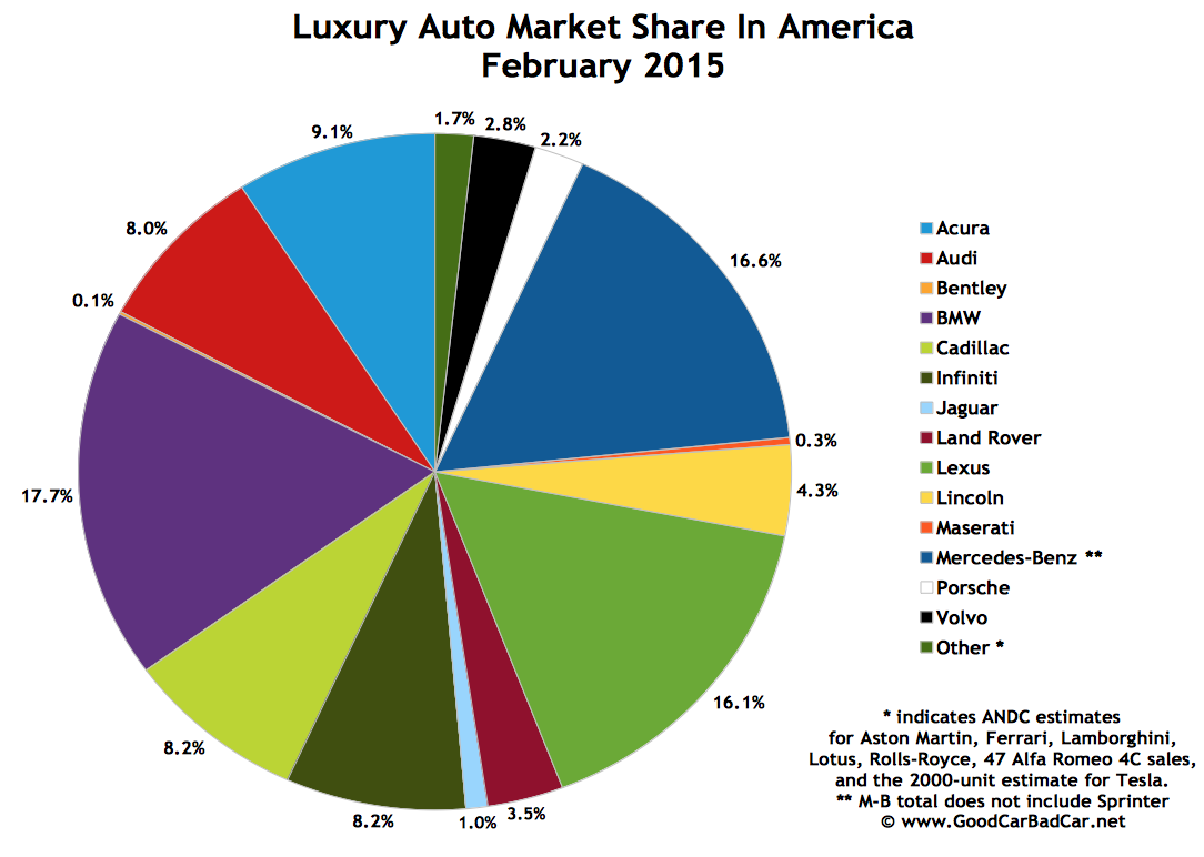 USA luxury auto brand market share chart February 2015