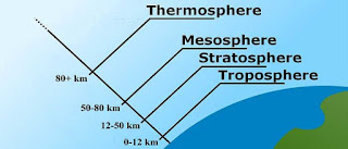 Atmosfer Nedir? Özellikleri ve Katmanları Nelerdir?