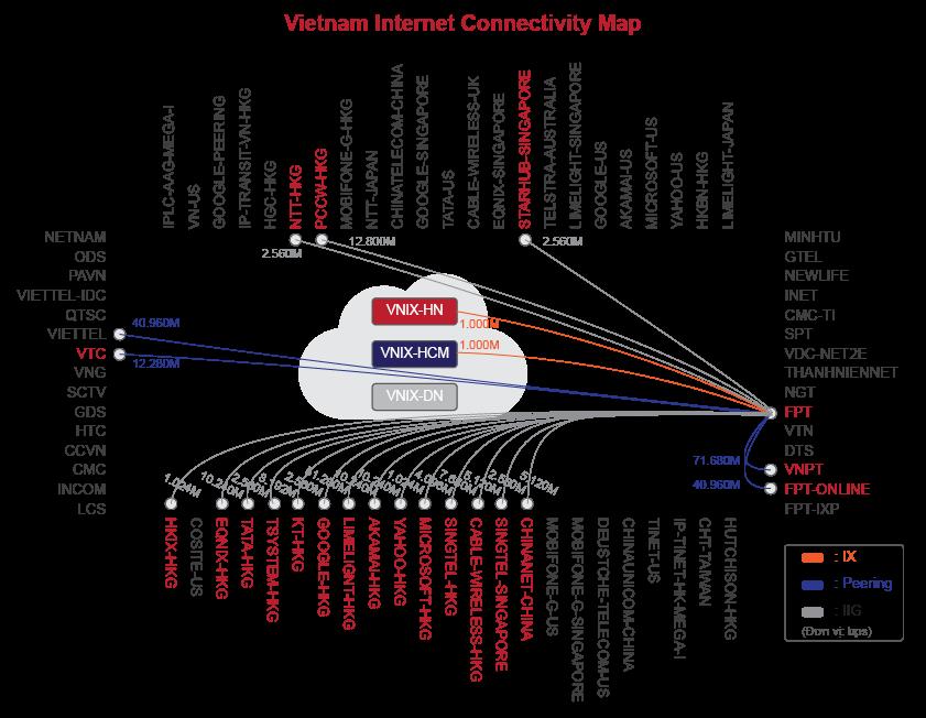 Các Hướng kết nối của internet FPT