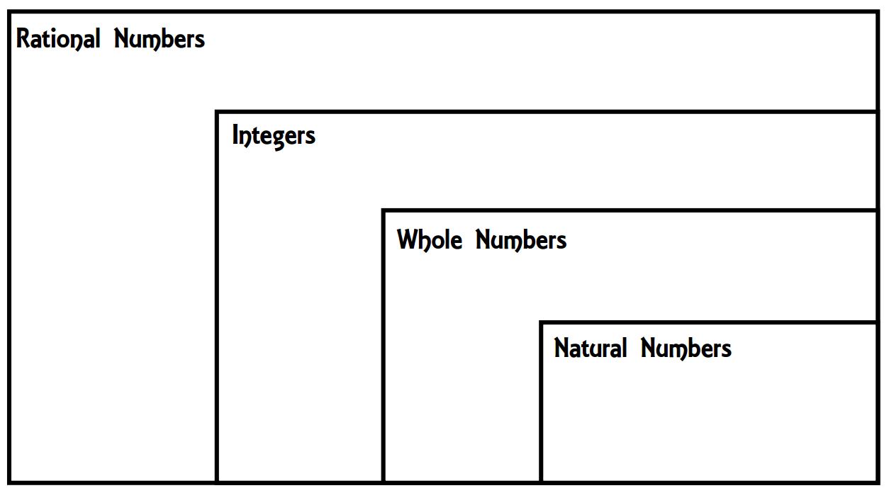 hight resolution of rational numbers venn diagram