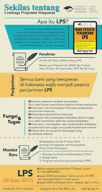 LPS indonesia