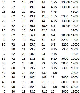 SKF BS2-2206-2RS/VT143, SKF 22206 E, SKF 21306 CCK, SKF 21306 CC, SKF 21307 CC, SKF BS2-2207-2RS/VT143