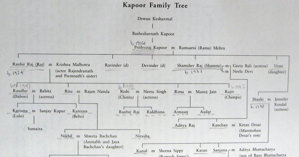 the Kapoor family tree - family relation tree