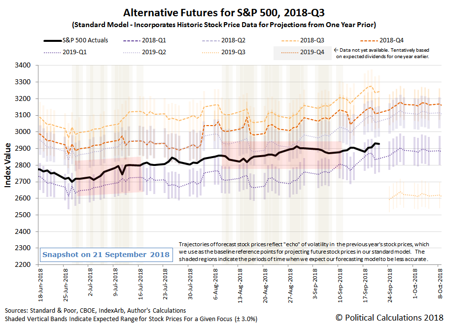 Alternative Futures - S&P 500 - 2018Q3 - Standard Model with Redzone Forecast for 2019Q1 Focus between 20180808 and 20180911 - Snapshot on 21 Sep 2018