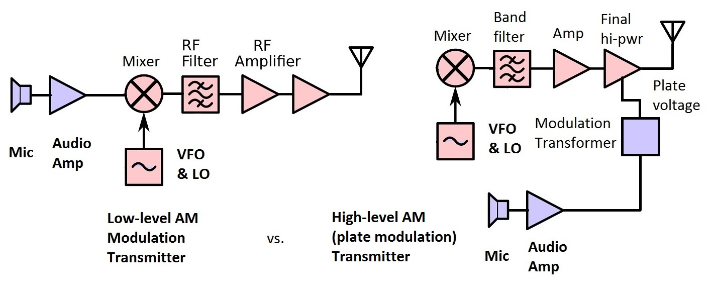 a generic low level modulated versus high level (plate modulated) am  transmitter  the block diagrams are very sparse on details