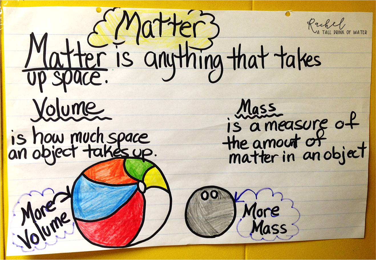 Solids Liquids Gases Anchor Chart To Help Teach The States Of Matter