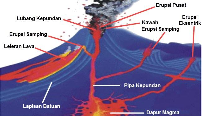 Struktur Gunung Api