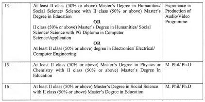 image : Delhi SCERT Guest Lecturer Eligibility Qualification 2018-19_2 @ TeachMatters