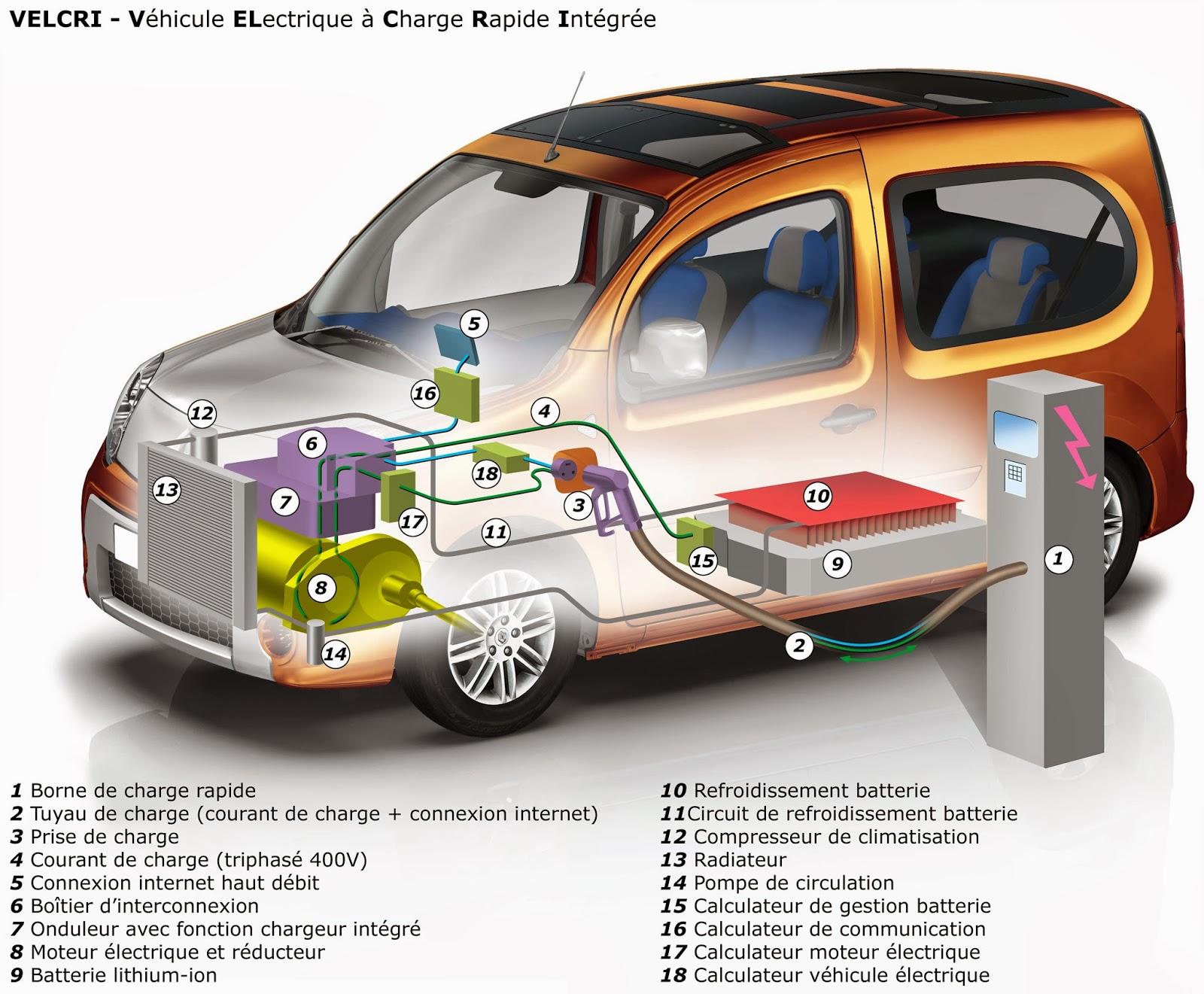 futur rime avec voitures la voiture lectrique comment. Black Bedroom Furniture Sets. Home Design Ideas