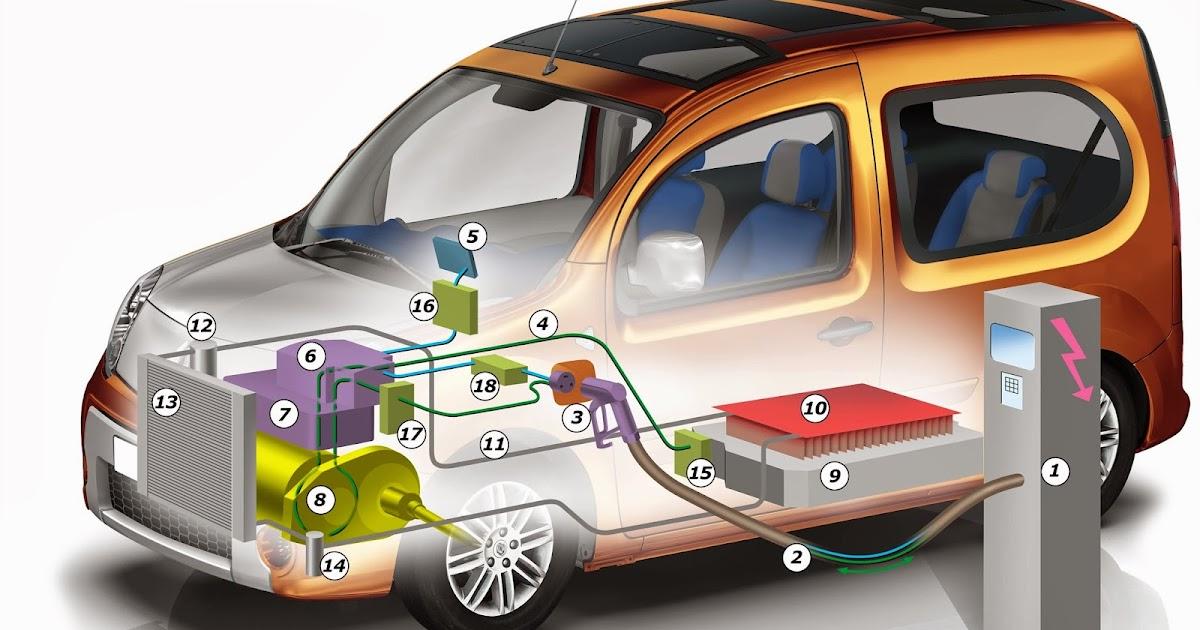 futur rime avec voitures la voiture lectrique comment a marche. Black Bedroom Furniture Sets. Home Design Ideas