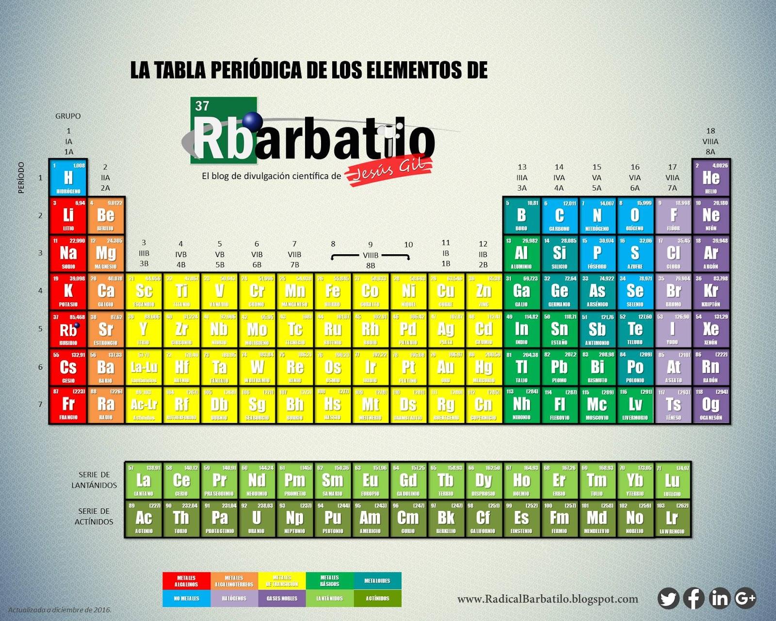 Radical barbatilo la nueva tabla peridica versin radical barbatilo pinche aqu para descargar la versin que desee urtaz Images