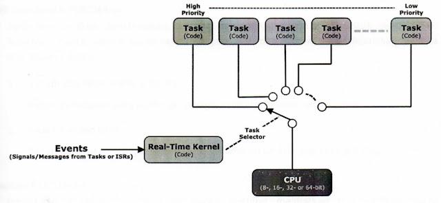 Prinsip kerja scheduler RTOS
