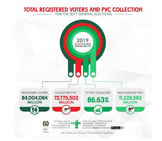 INEC shares figures of registered voters and analysis of PVC collection per State