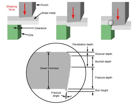 Mold Technology Sheet Metal Cutting Shearing