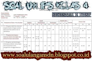 Soal UKK IPS Kelas 4 Semester 2 KTSP