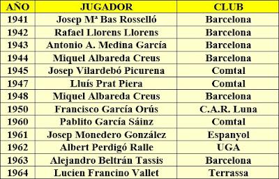 Listado de vencedores del Trofeo Dr. Puig i Puig