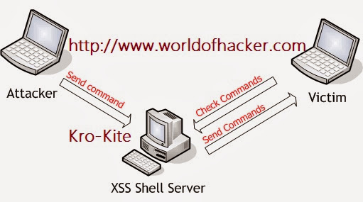 how does xss shell work