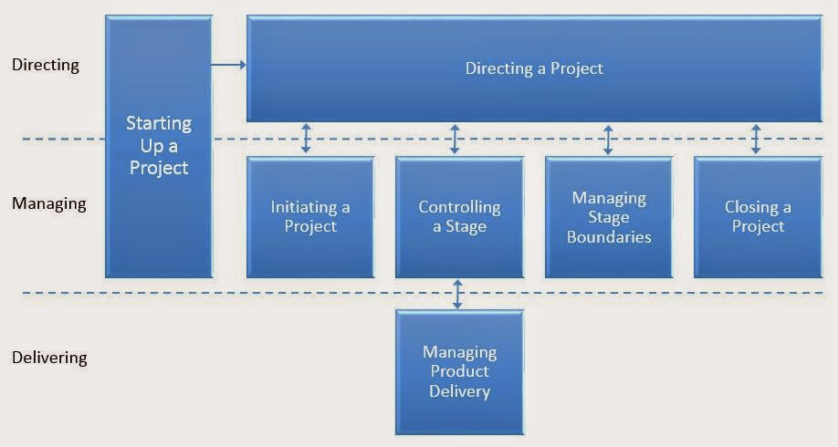 Process Overview PRINCE2