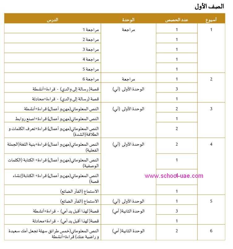 التوزيع الزمنى للخطة الفصلية مادة اللغة العربية للصف الاول الفصل الثالث 2020 الامارات