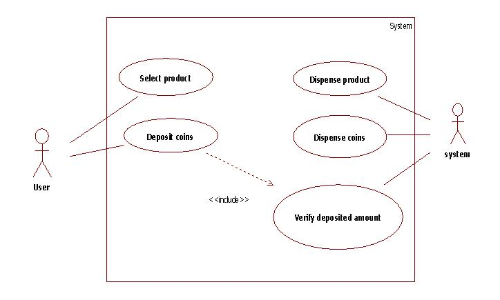 UML Diagrams Vending Machine Programs and Notes for MCA
