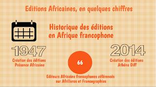 Numérisation de l'édition africaine : infographie
