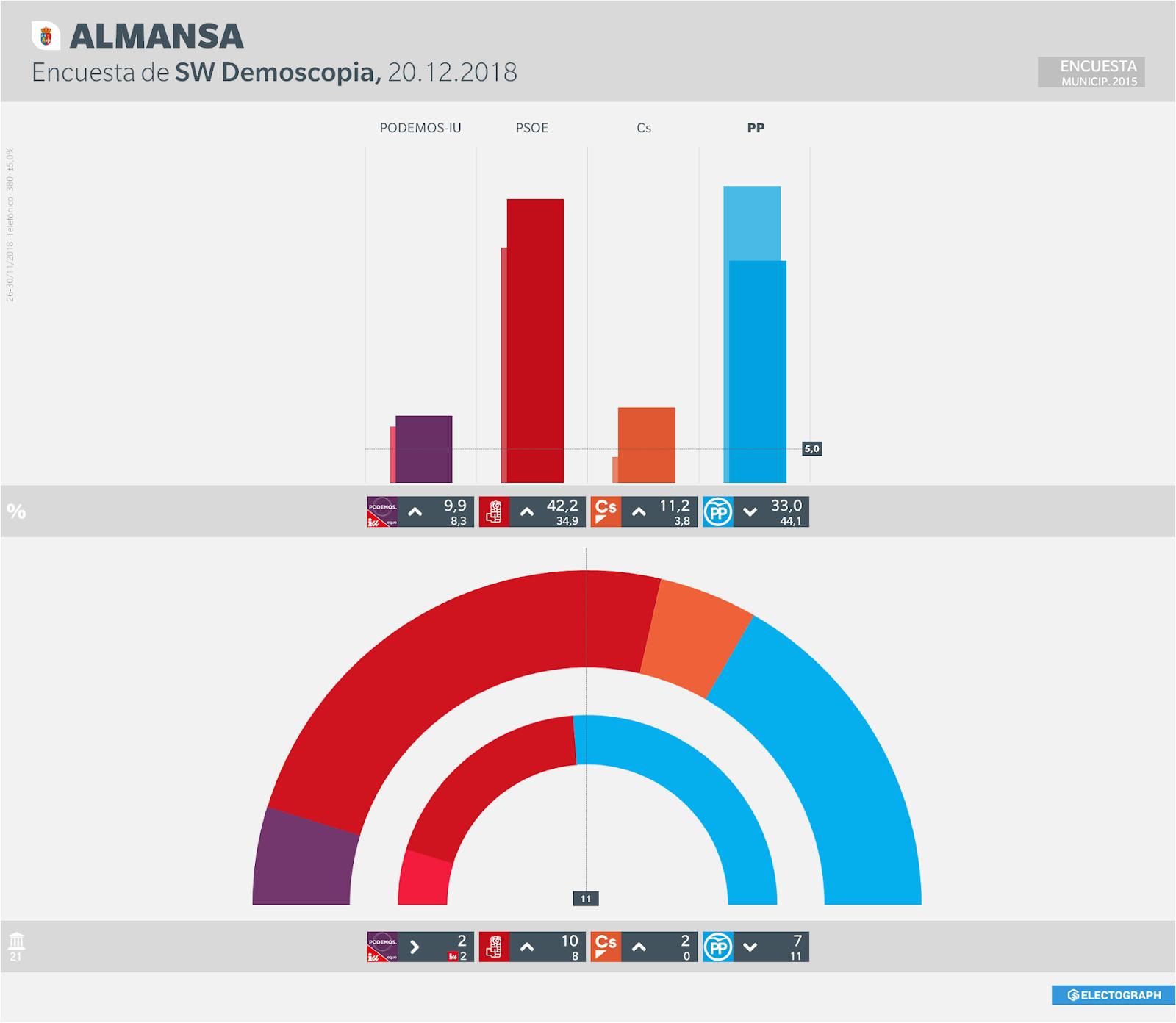 Gráfico de la encuesta para elecciones municipales en Almansa realizada por SW Demoscopia, 20 de diciembre de 2018