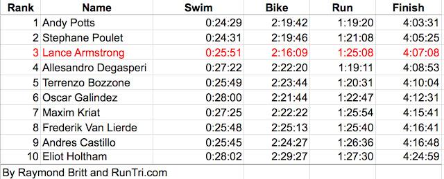 Athlétisme - Page 6 Ironman+70.3+St+Croix+Top+10+Finisher+Splits+by+Raymond+Britt
