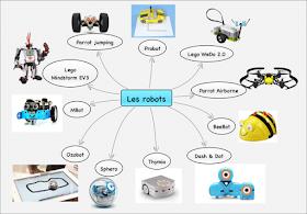 Robotique et programmation à l'école- tous les robots programmables