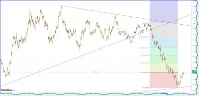 EURO/$ chart