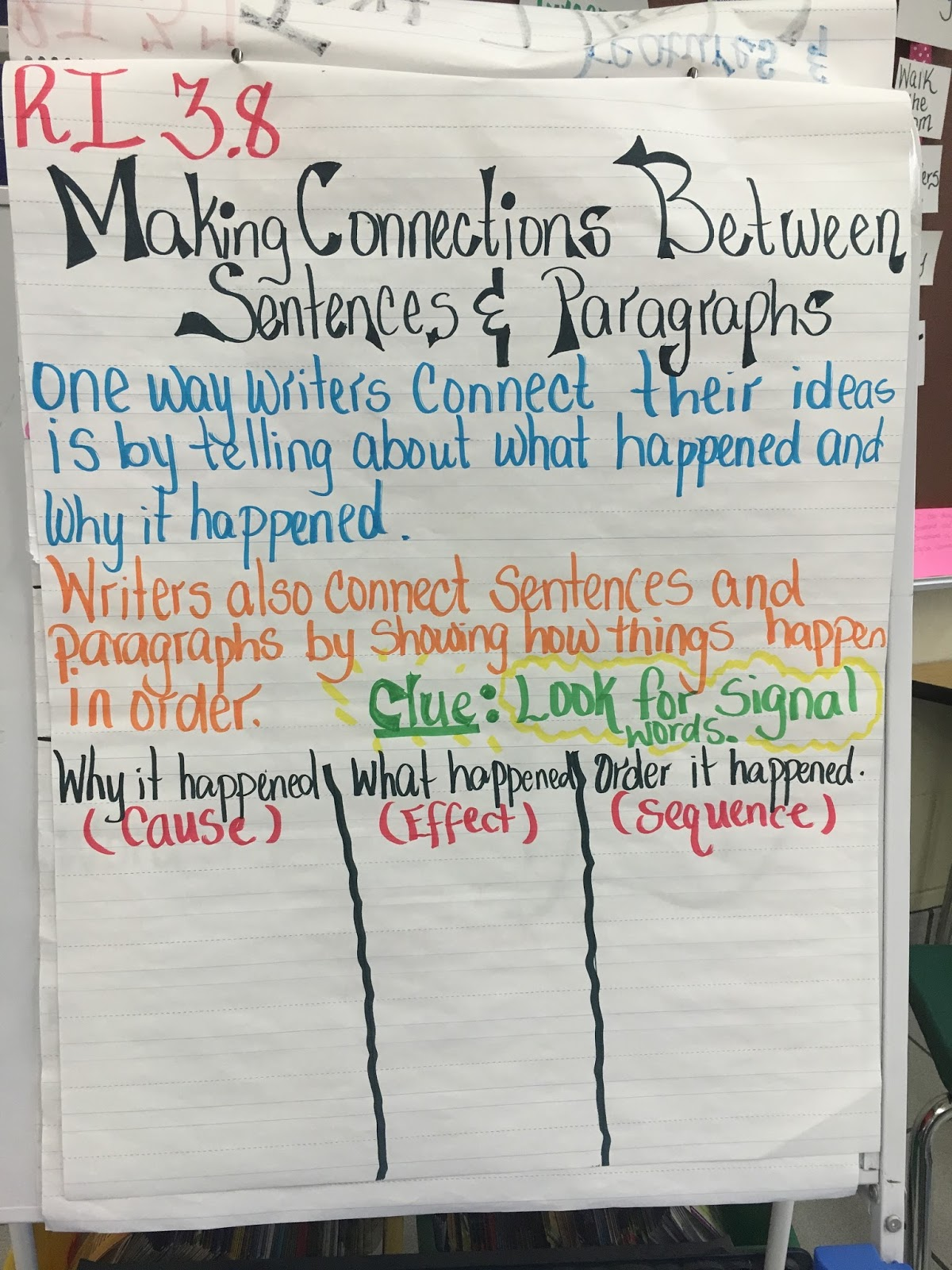 Anchor Chart Display Style Organize Teach